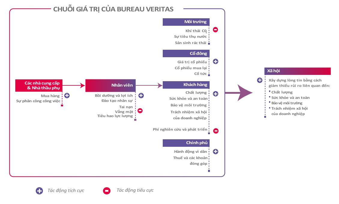 Bureau Veritas Value Chain_VN